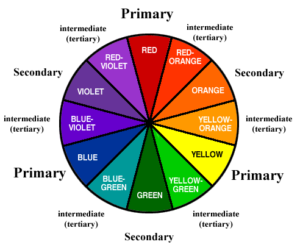 Primary, secondary, and intermediate colors