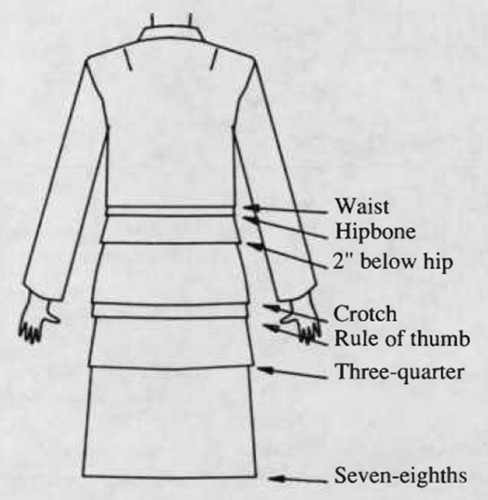 The shape and length of jackets
